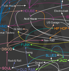 Amazing Infographic - The propagation of music throughout history